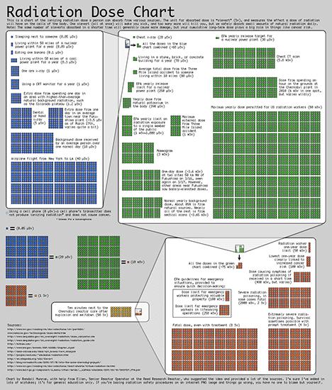 radiation dose chart xkcd image