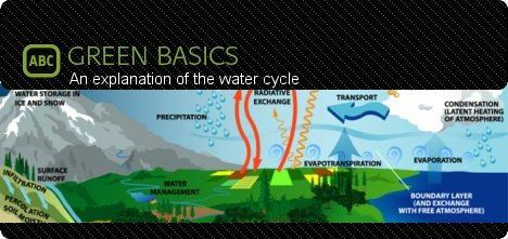 explanation-water-cycle-green-basics-photo-pictures-diagram.jpg