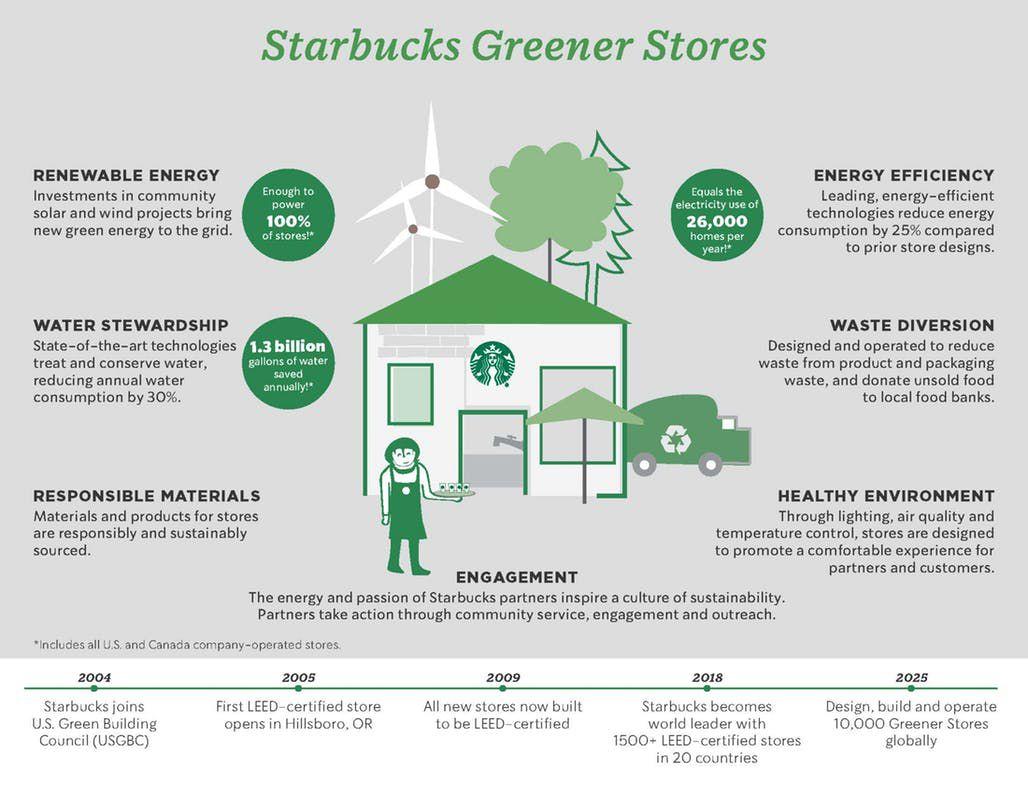 Starbucks green pledge
