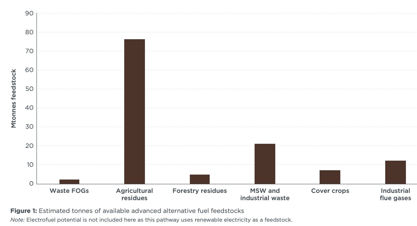 Feedstock availability