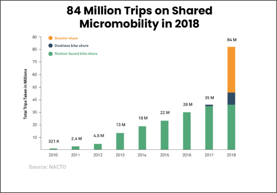 Increase in scooter usage
