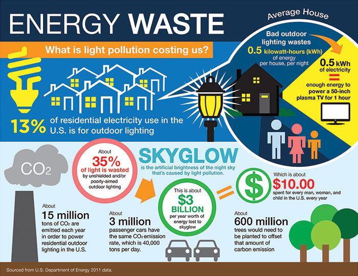 outdoor lighting and energy usage