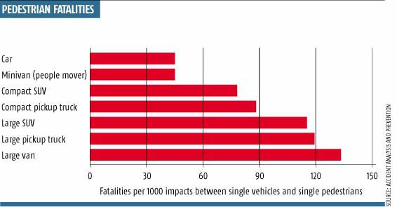 death rate depending on vehicle