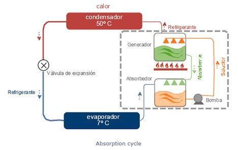 2008-01-17_100611-TreeHugger-absorption-cycle.jpg