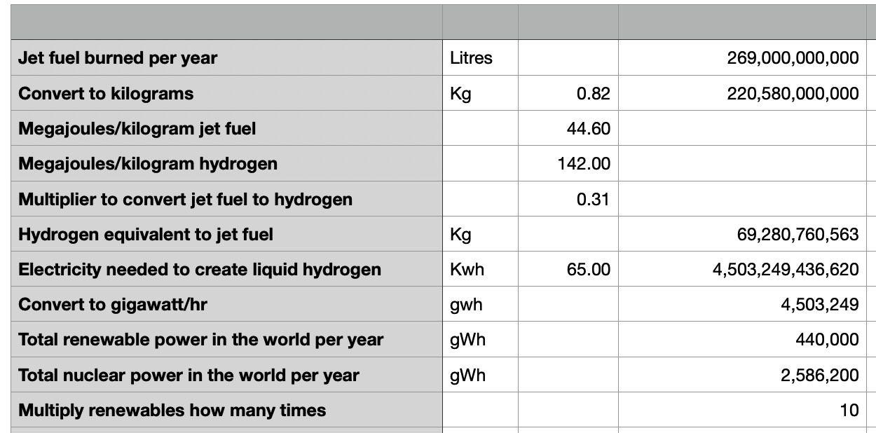 Hydrogen math