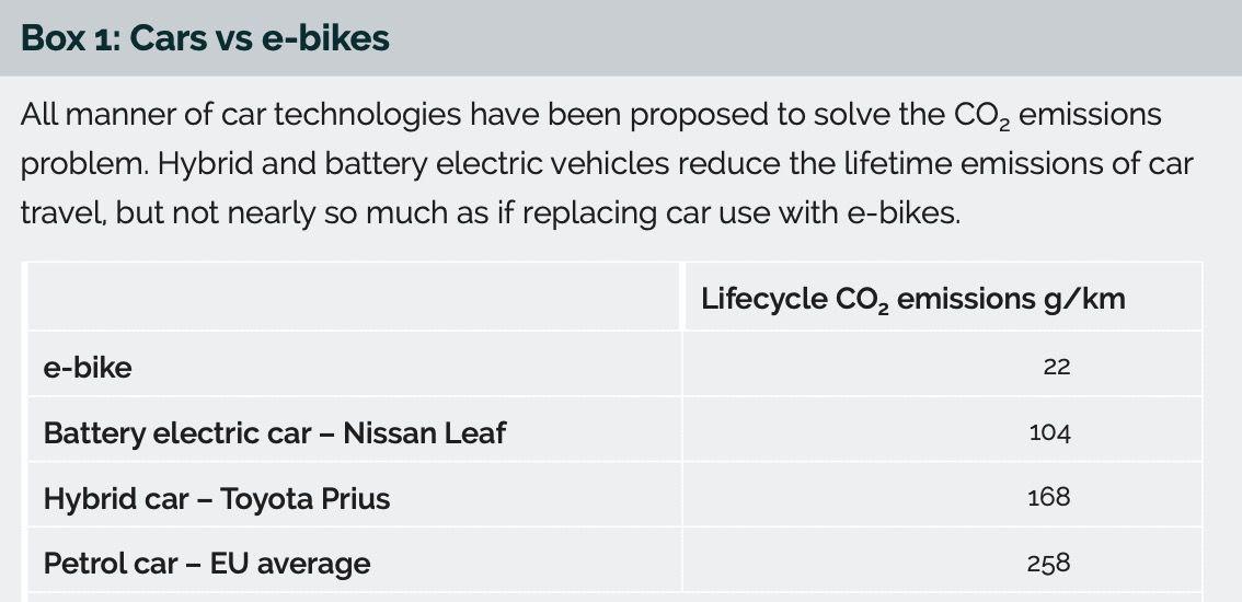 cars vs ebikes lifecycle analysis