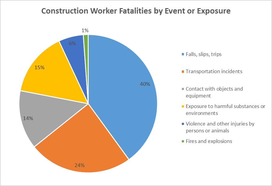 construction worker fatalities