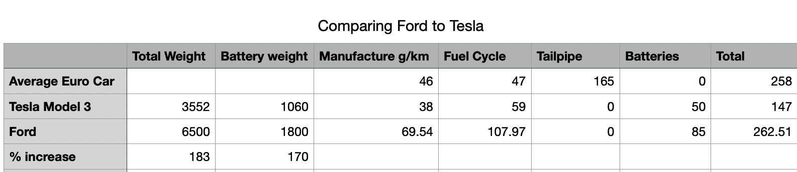 Table comparing cars