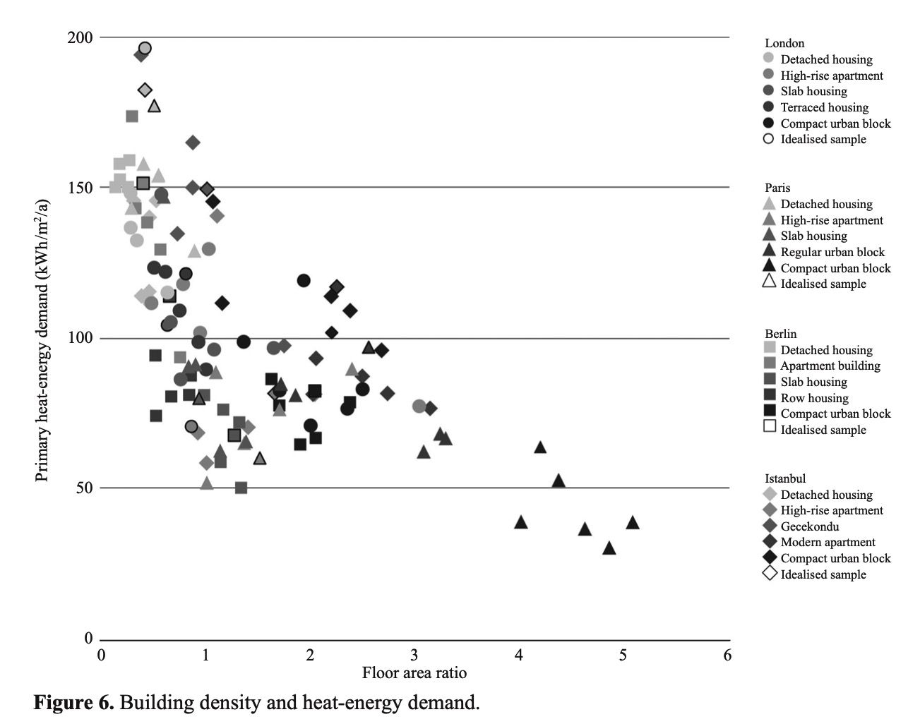 density graph