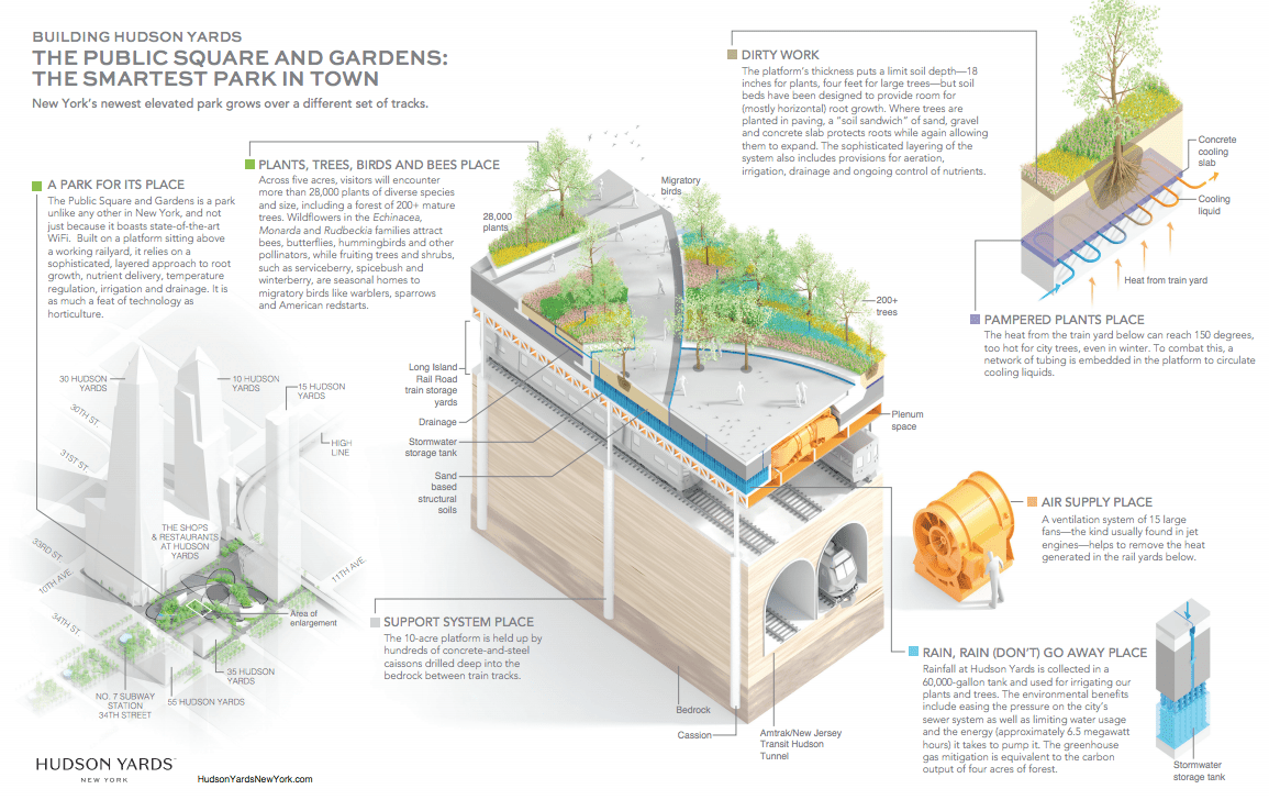 Graphic explaining engineering behind Hudson Yard's 'elevated' parks and gardens