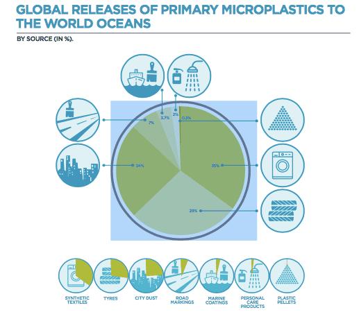 primary microplastics