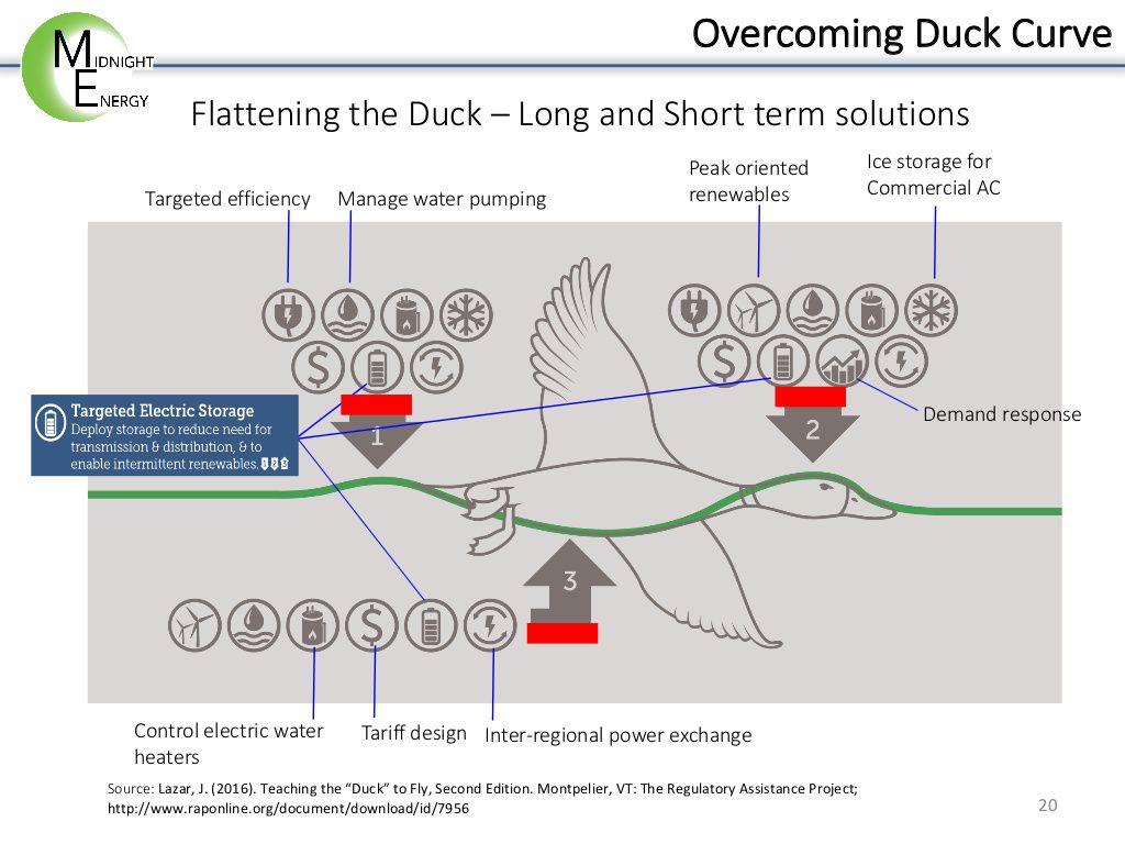 overcoming ducks