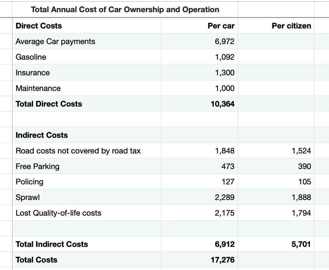 Total costs of car ownership and operation