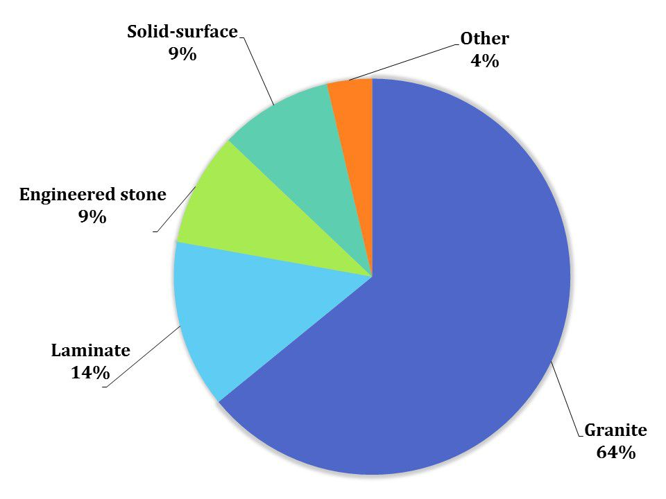 Countertop preference pie chart
