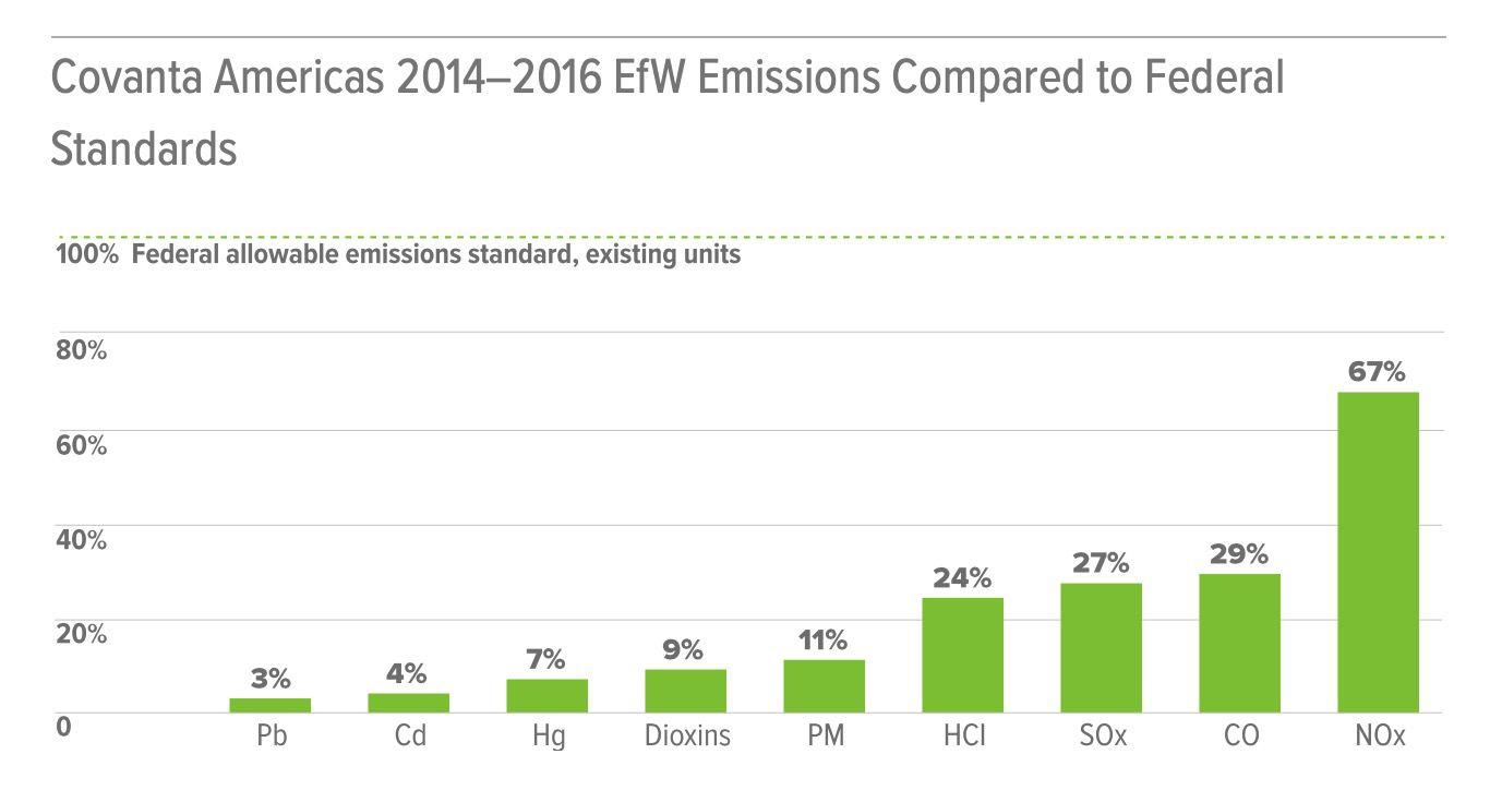 Covanta emissions