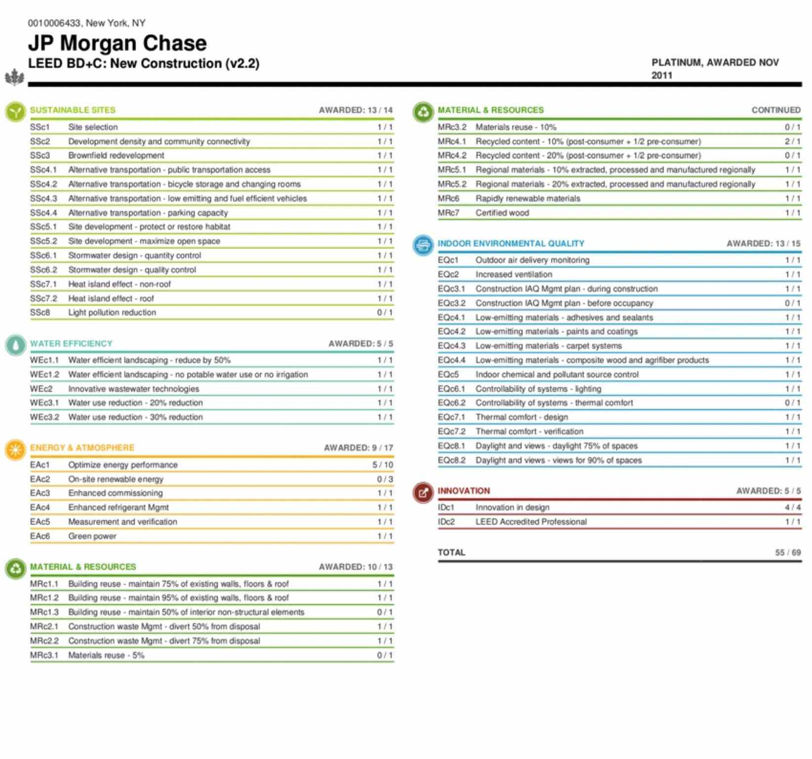 JP Morgan Chase Leed Certificate