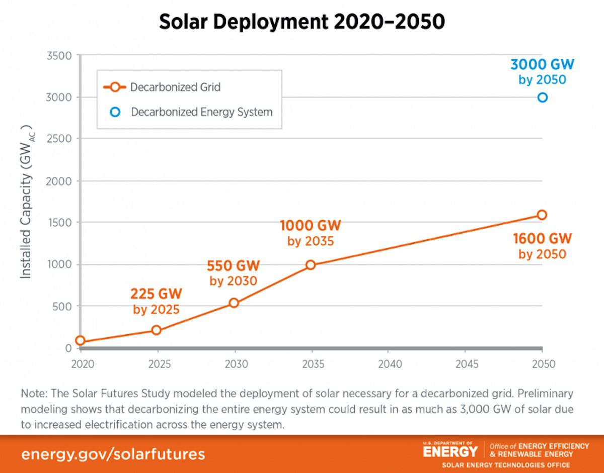 U.S. Department of Energy graph 1