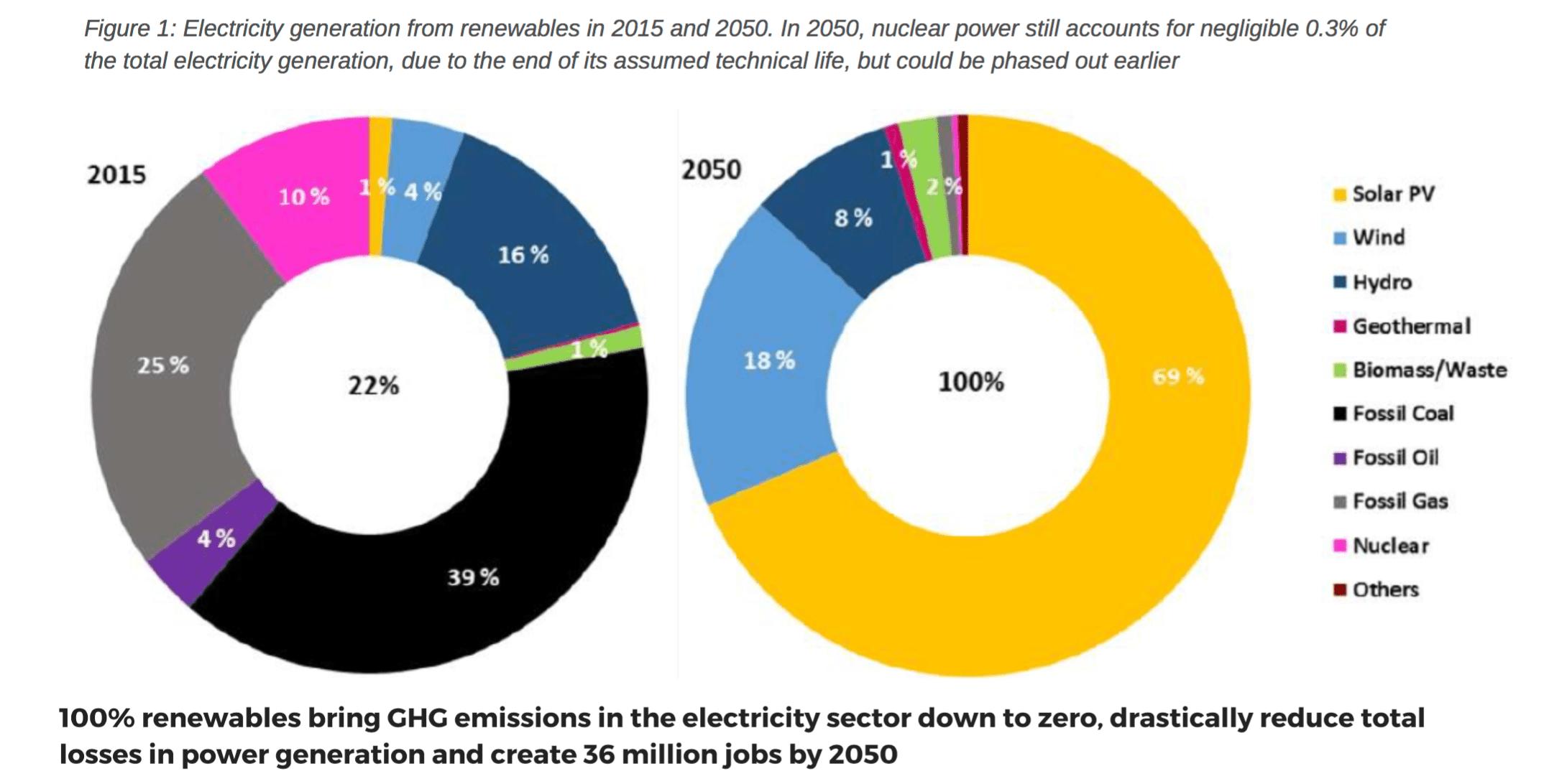 100 percent renewable energy