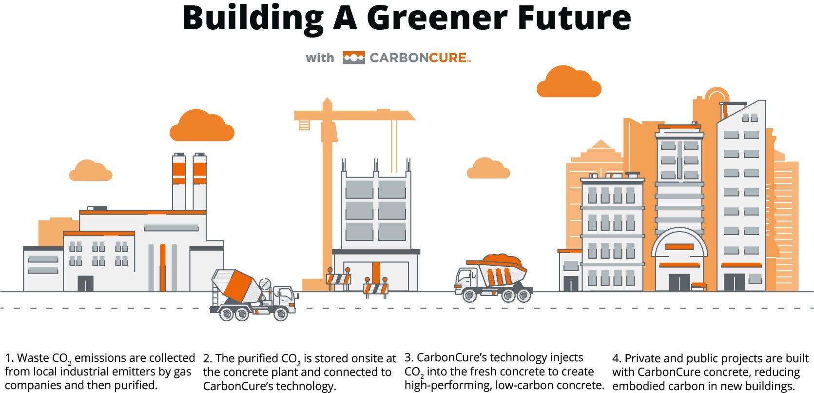 Carboncure Process