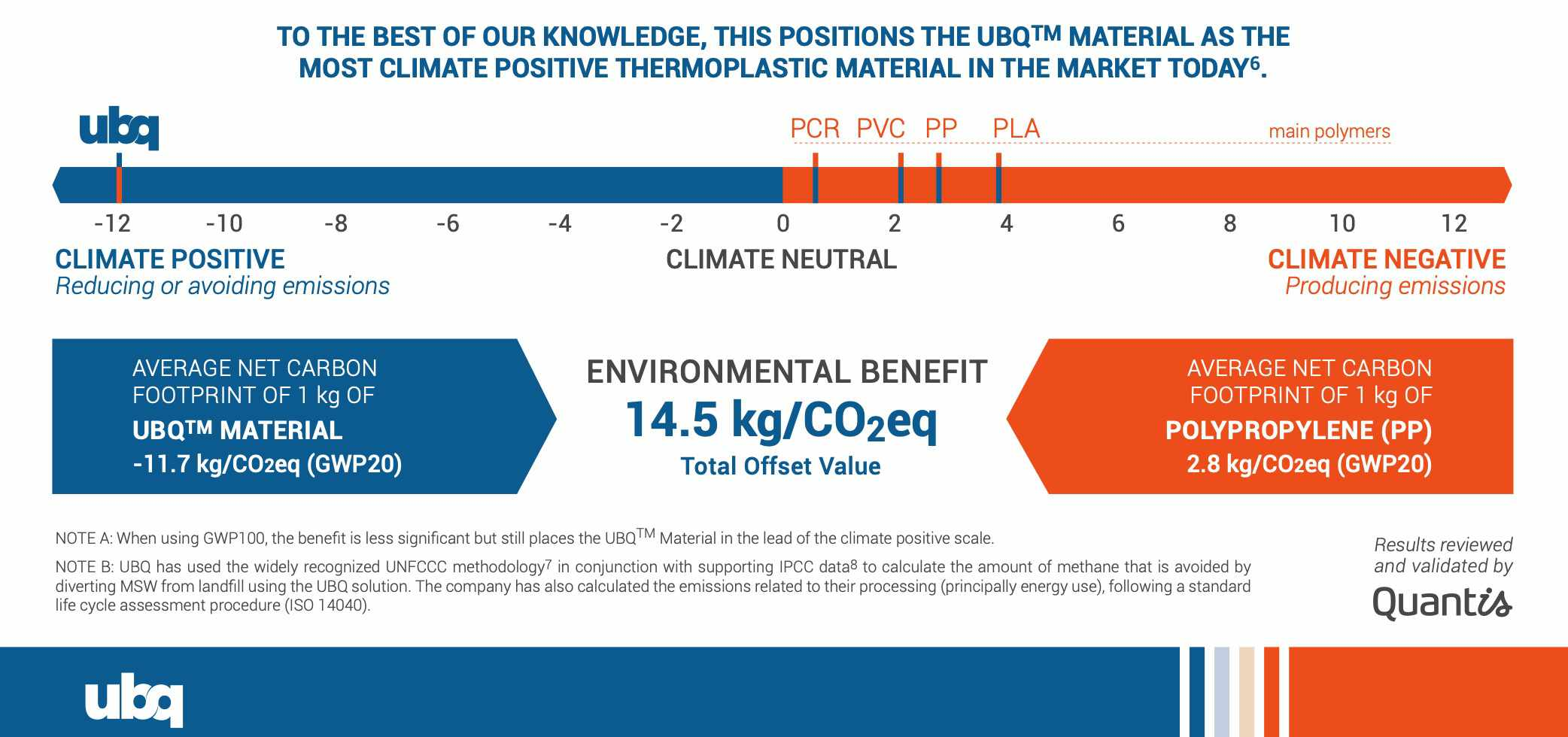 climate benefits
