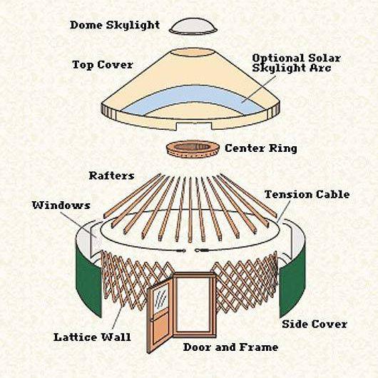 A yurt construction diagram