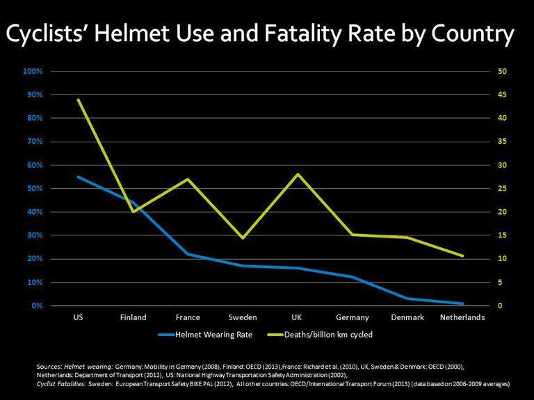 Helmet deaths