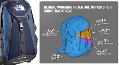 The North Face surge pack infographic