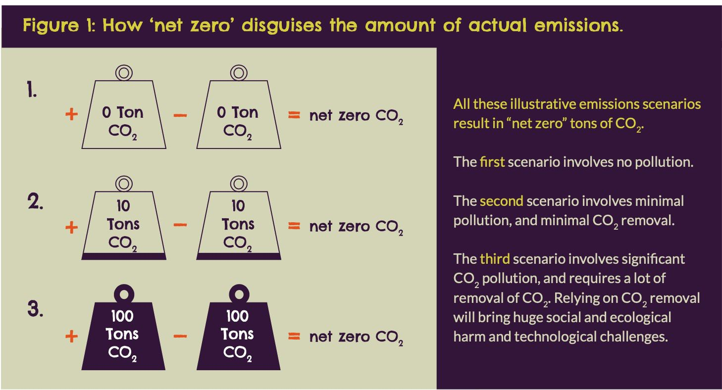 not all net zeros are equal