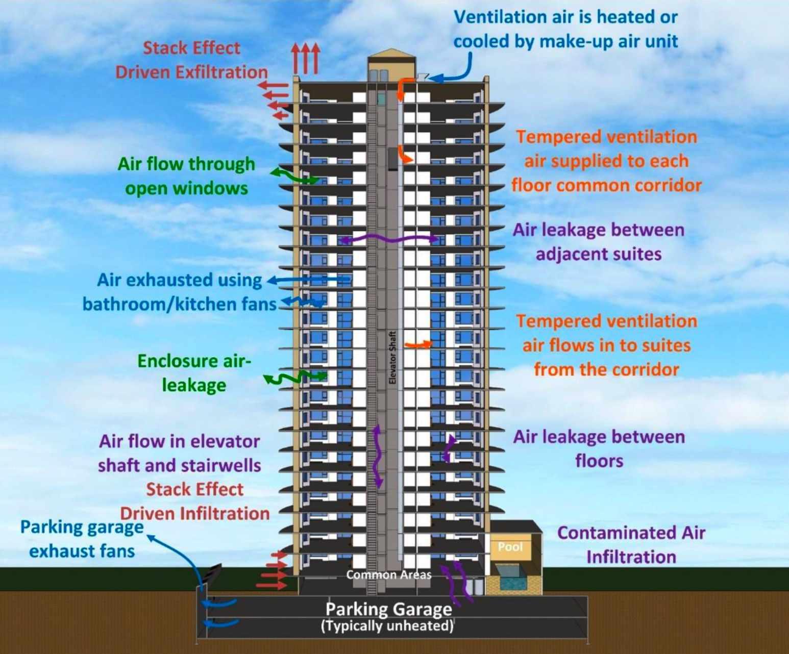 Typical building design diagram