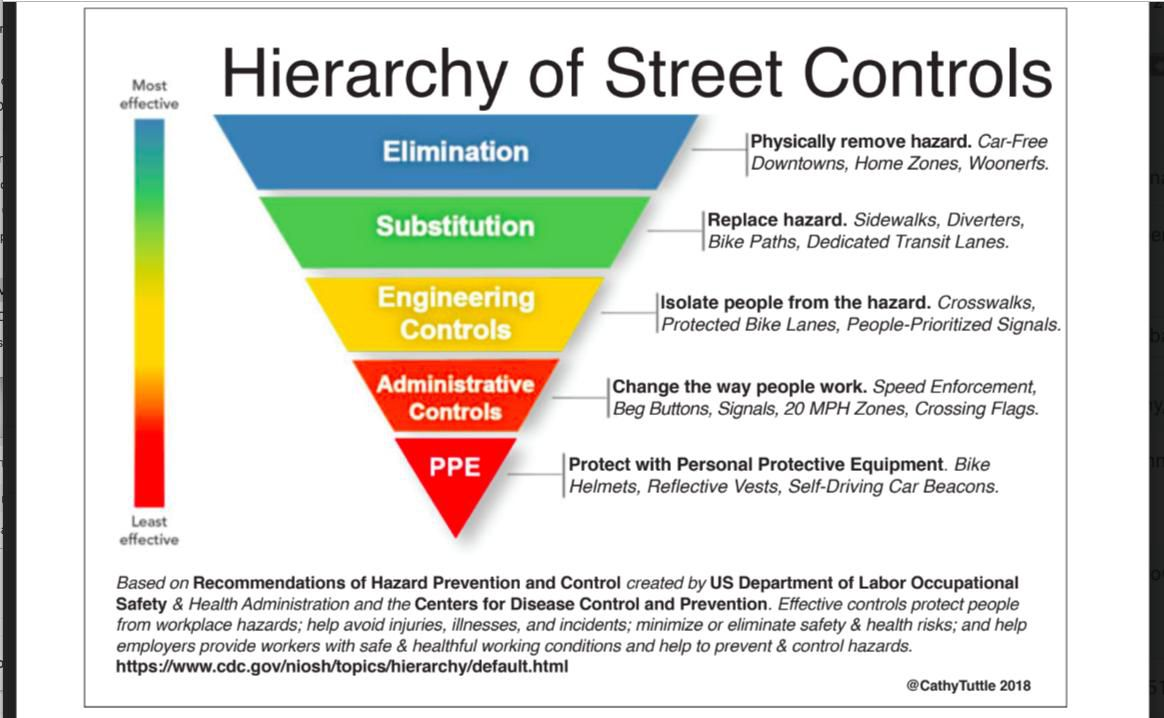 What Is The Hierarchy Of Controls  And What Does It Have