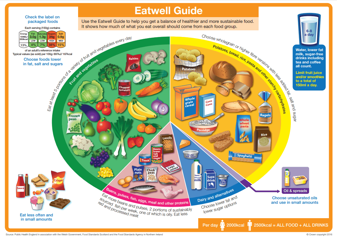 Food Pyramids Change With Time And Place But The Goal Is The Same Eat Well