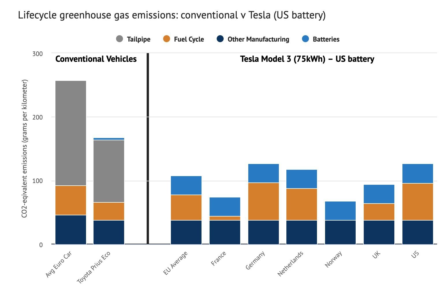 Lifecycle greenhouse gas emissions for conventional and electric vehicles (by country) in grammes CO2-equivalent per kilometre,