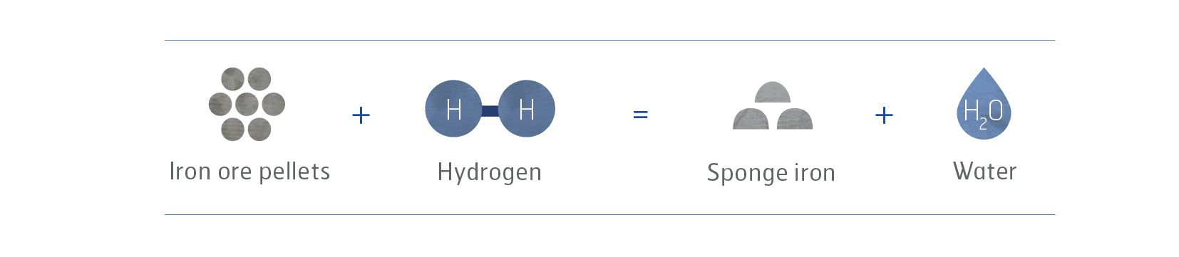 Hydrogen Process