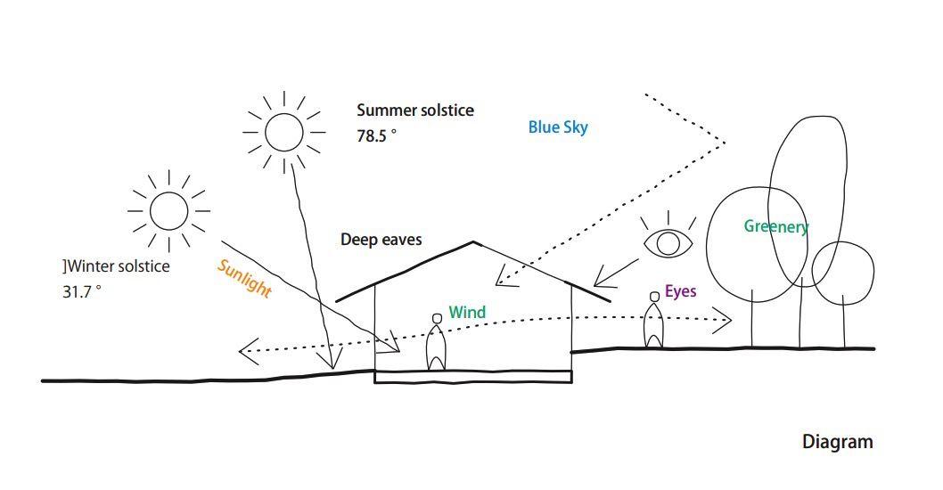Solar section through house
