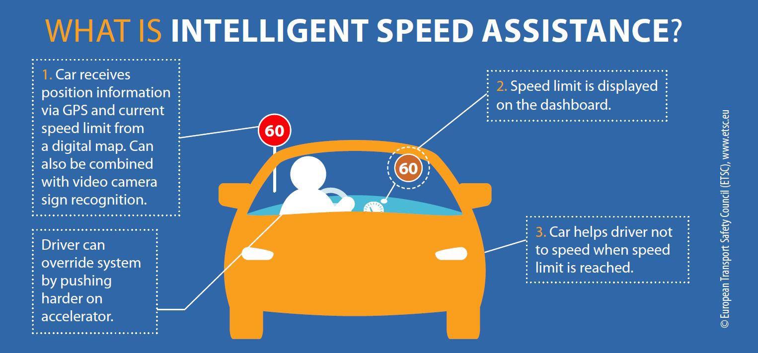 intelligent speed Assistance