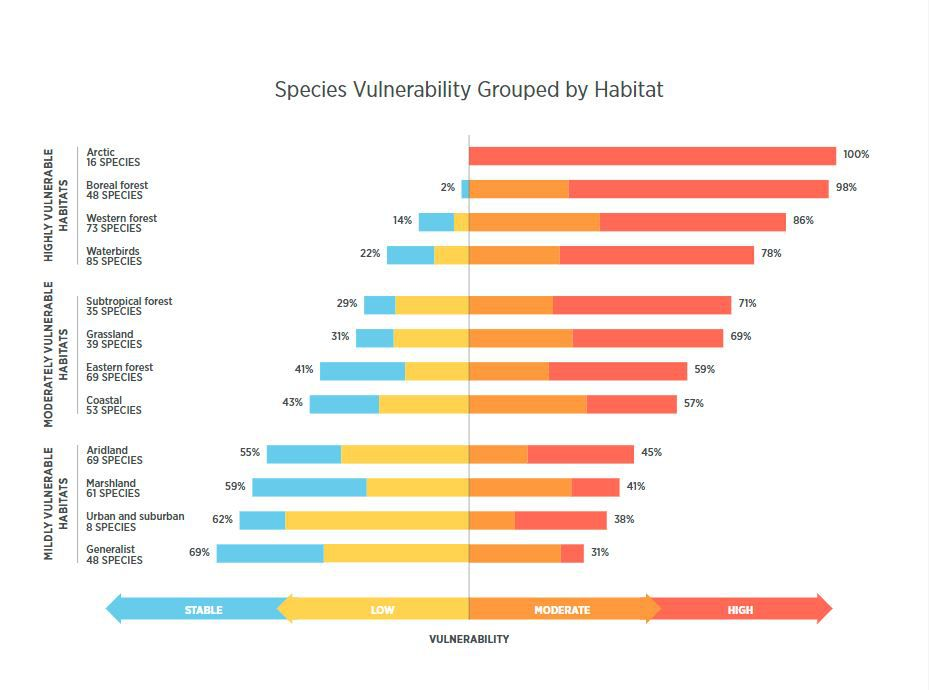 species vulnerability grouped by habitat