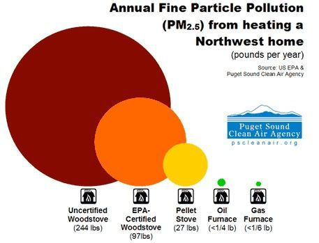 wood particulate stove image