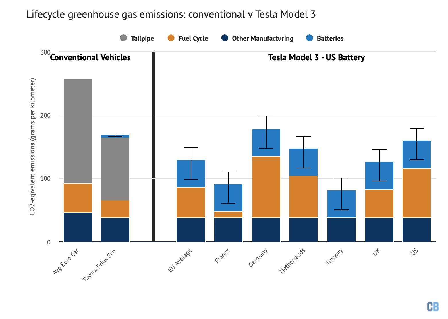 Carbon Brief table