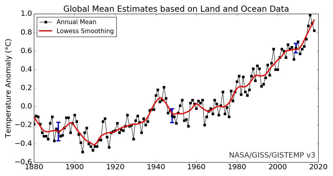 global average temperature anomaly chart, NASA