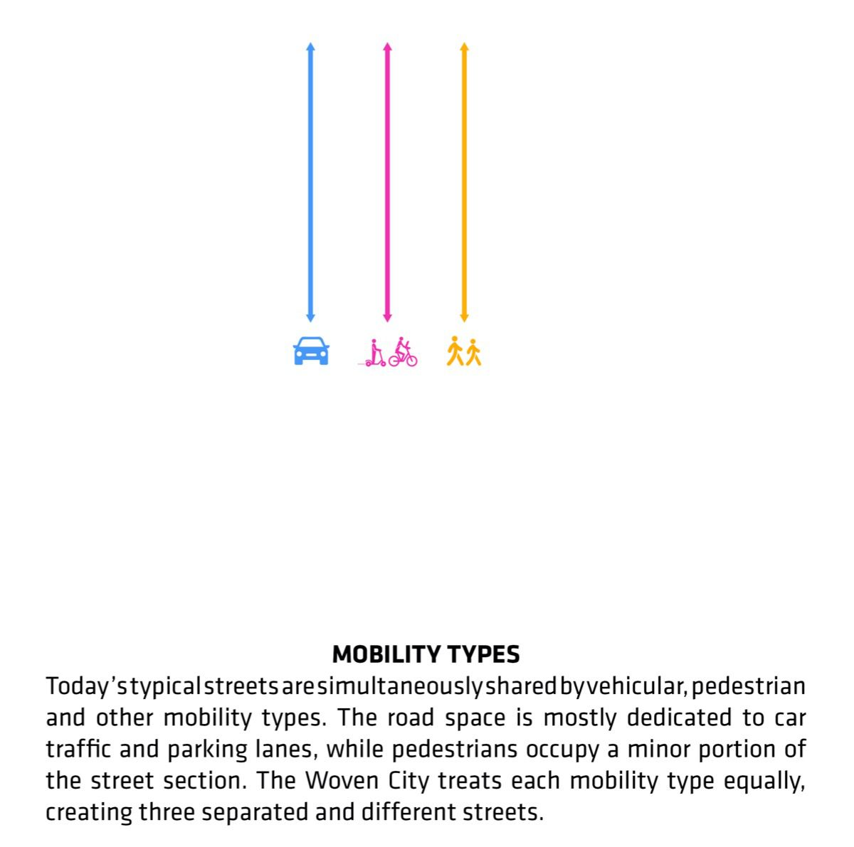 Separating modes of transport