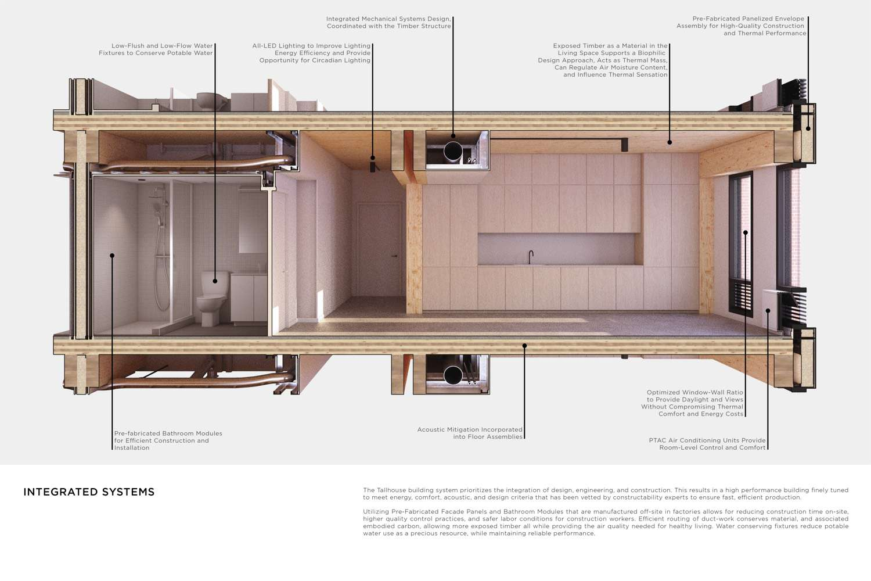 Tallhouse section through unit