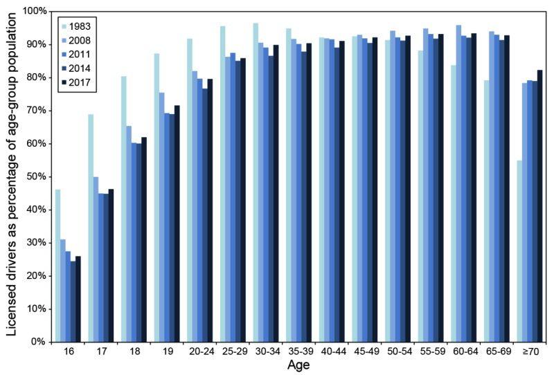 percentage driving chart