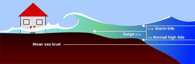 An illustration of a storm surge wave