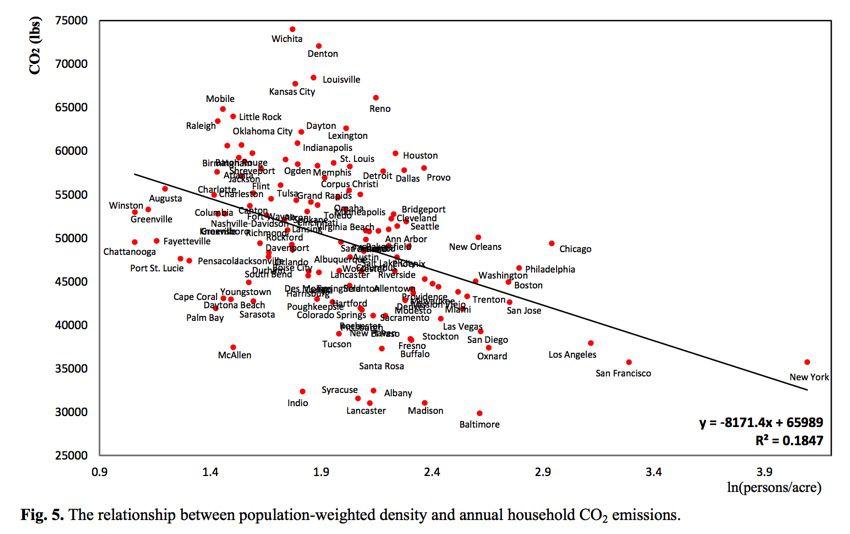 Density vs CO2