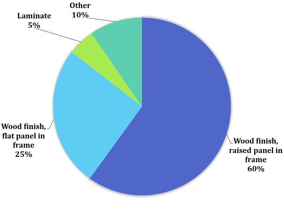 Cabinet materials preference pie chart