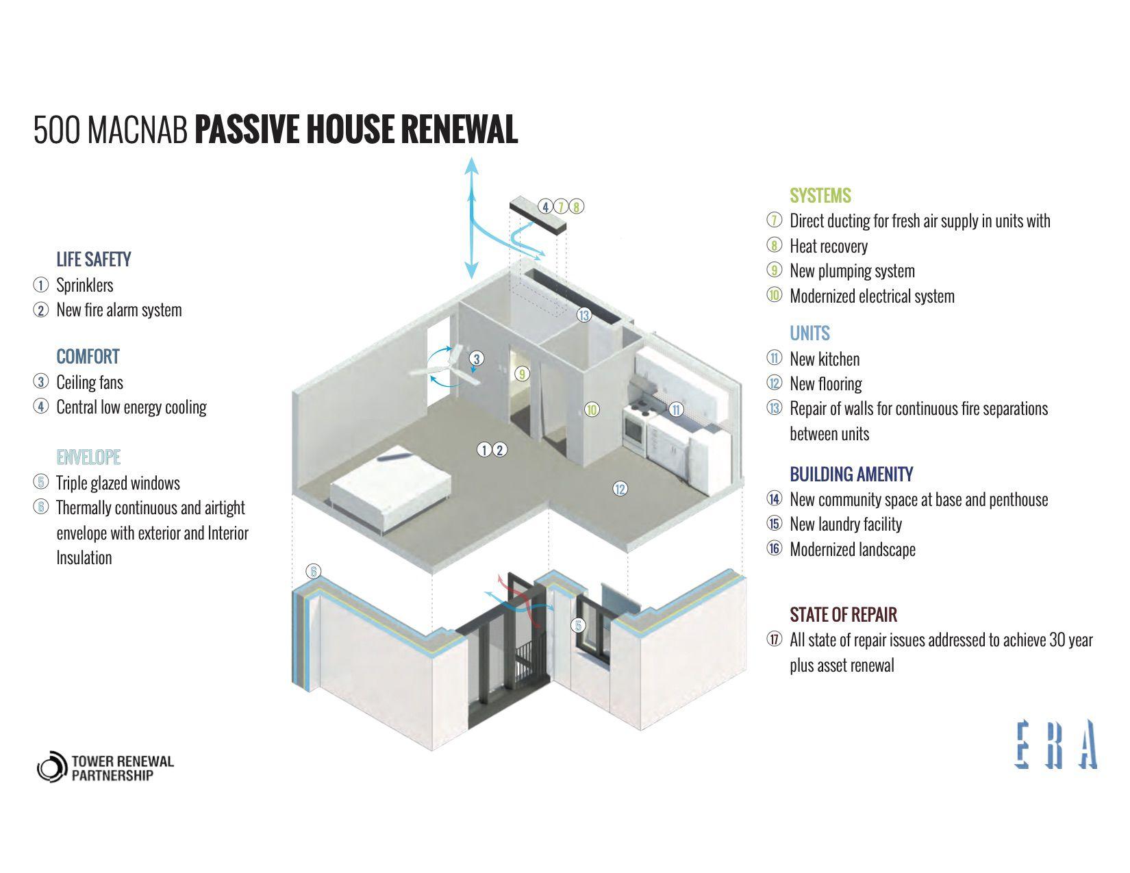 Passive House Renewal