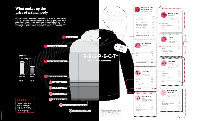 Zara hoody infographic
