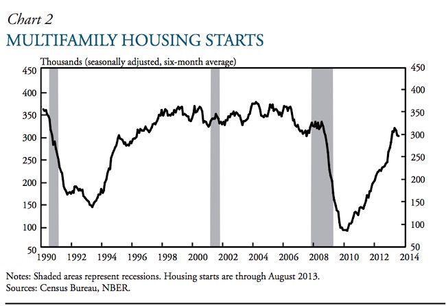 Multifamily housing starts chart