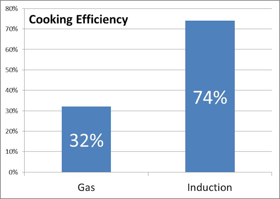 Cooking efficiency comparison chart