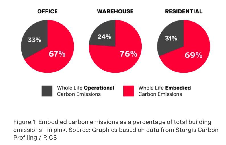 Embodied Emissions as total
